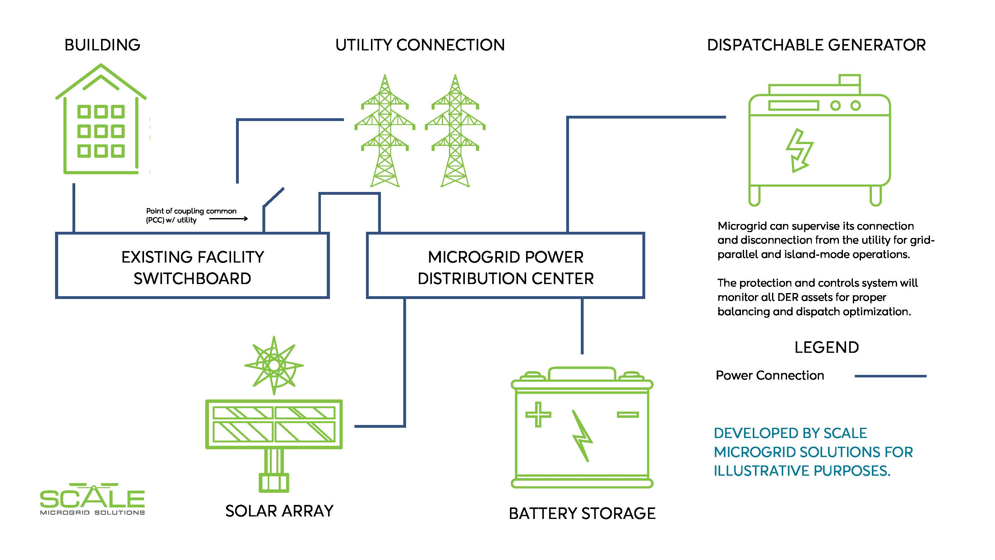 Scale Microgrid Solutions Infographic