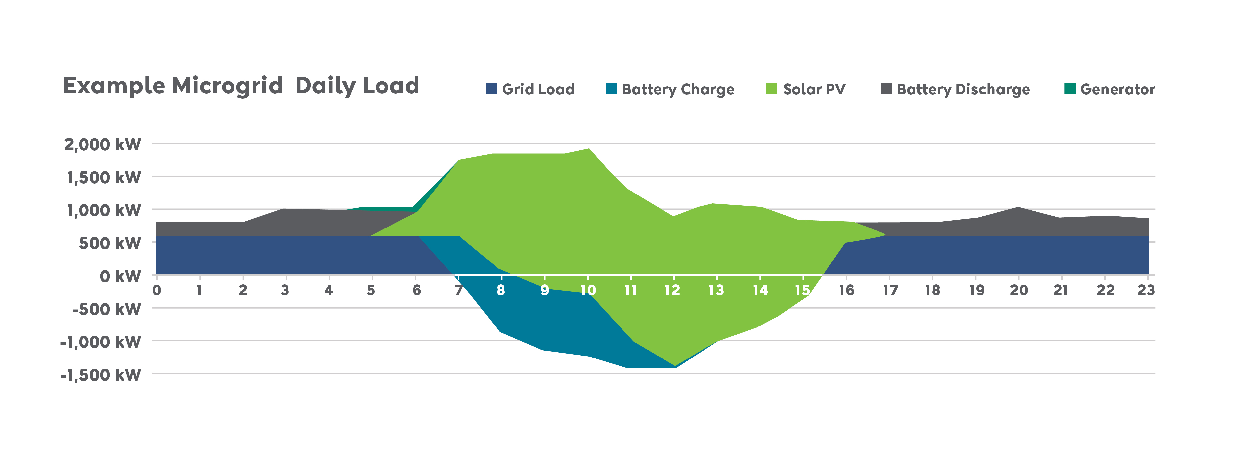 Water Utility Daily Load Profile v2